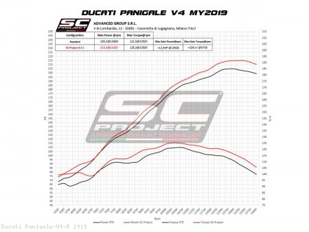 SC1-R Exhaust by SC-Project Ducati / Panigale V4 R / 2019