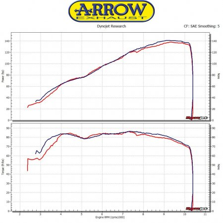 Pro Race Exhaust by Arrow